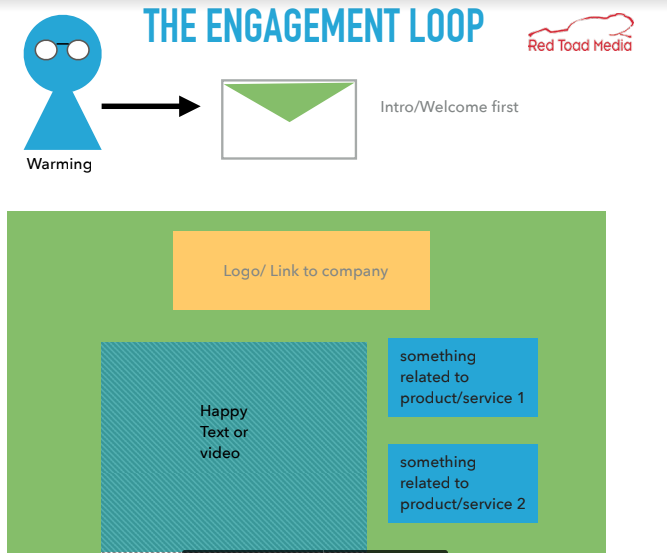 engagement loop 2