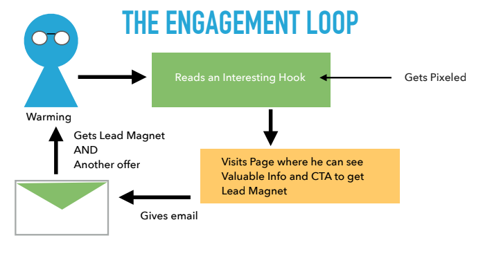 email engagement loop