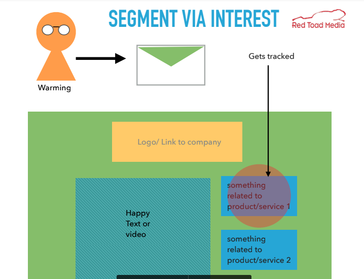 email engagement loop 3